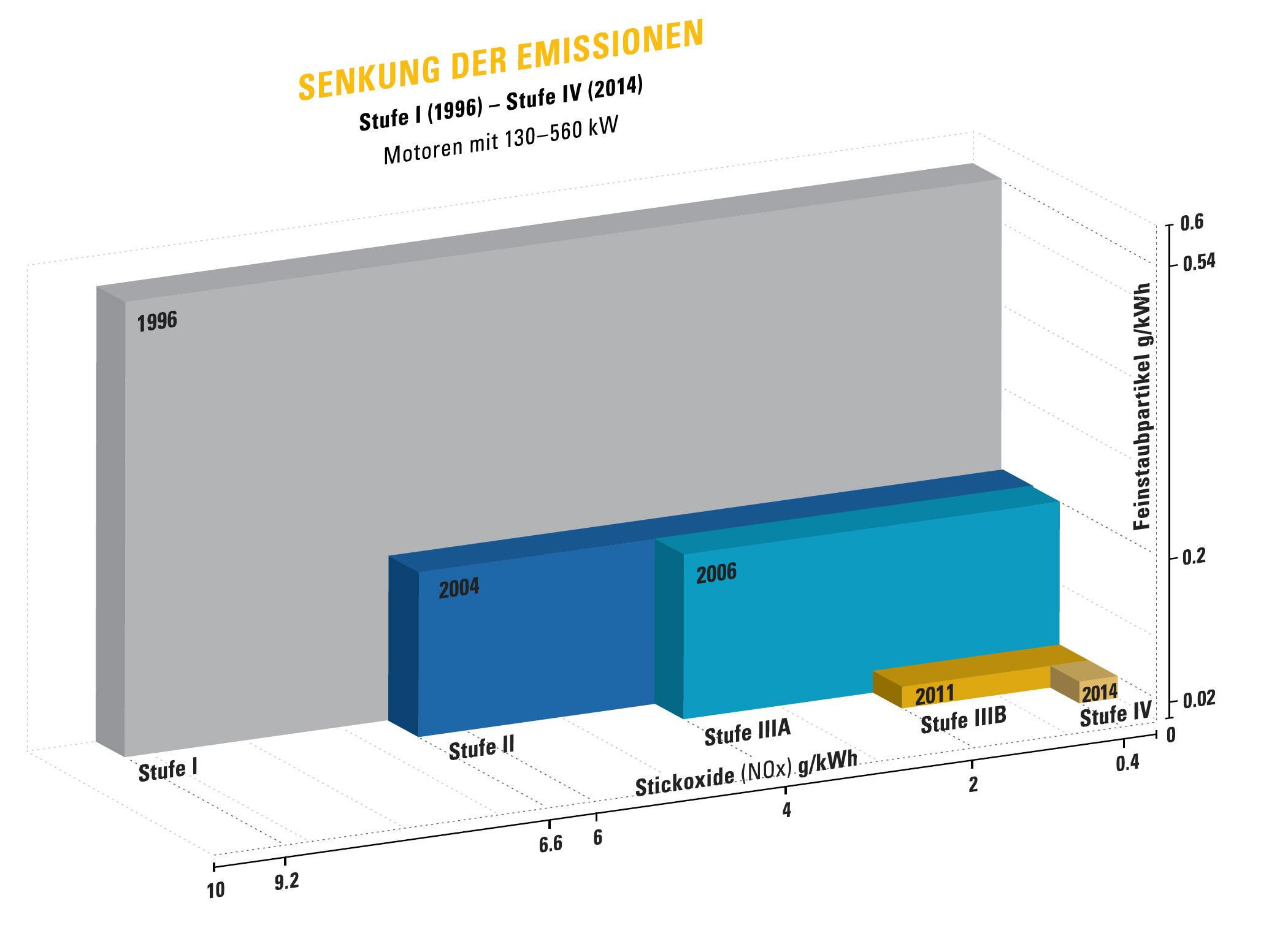 Verschwindend klein sind die im Abgas verbleibenden Schadstoffreste (horizontale Achse: Stickoxide NOx; vertikale Achse: Feinstaubpartikel). Was in den 20 Jahren seit 1996 für die Abgasreinigung erreicht wurde, ist enorm. Foto: Zeppelin