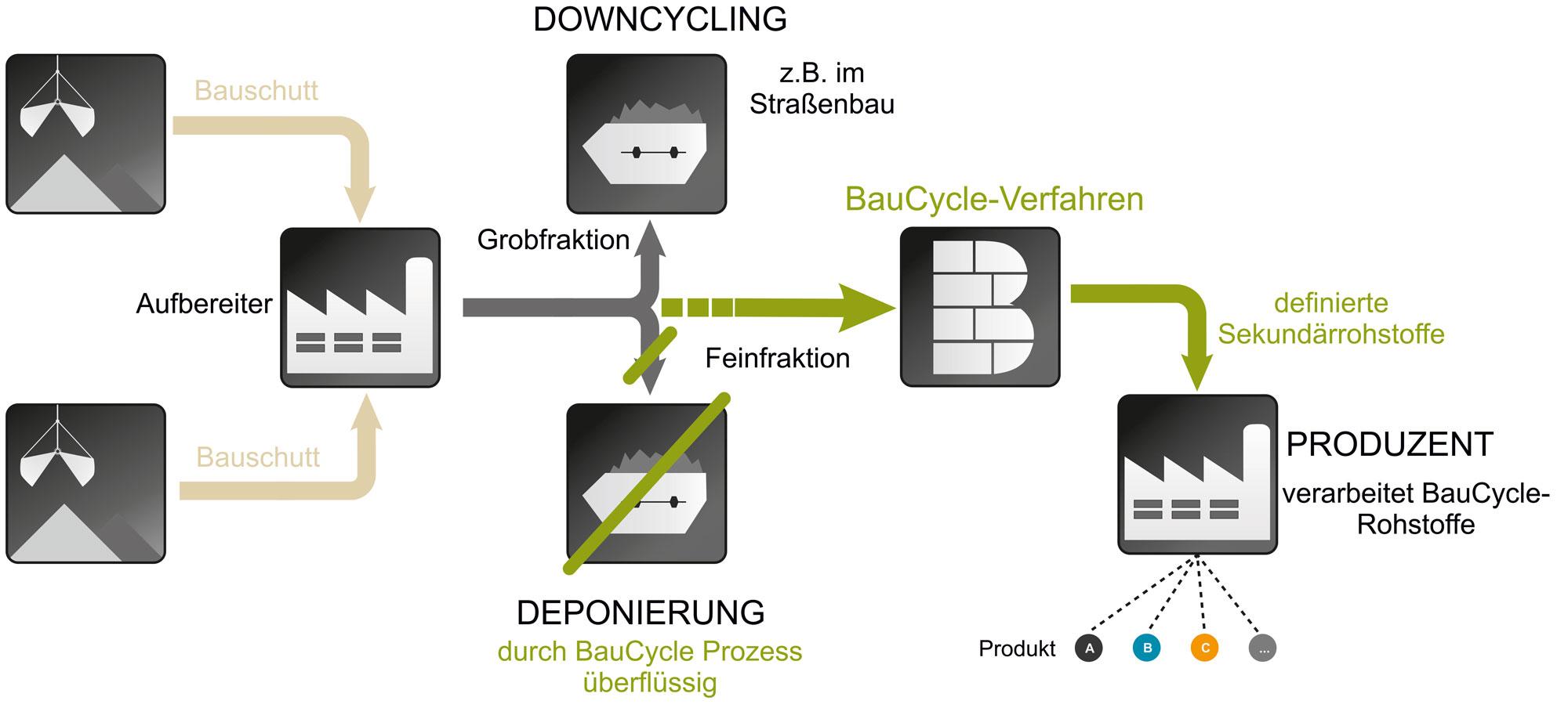 Der BauCycle-Prozess im Überblick.